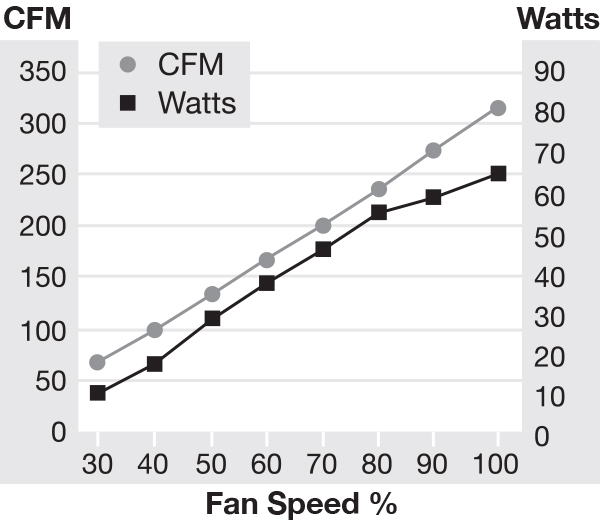 IC15 Silent Fan Speed Chart