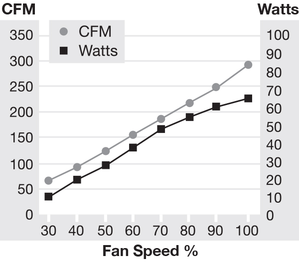 IC15AC Fan Speed Chart