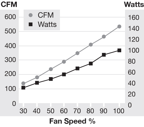 IC30 AC Fan Speed Chart